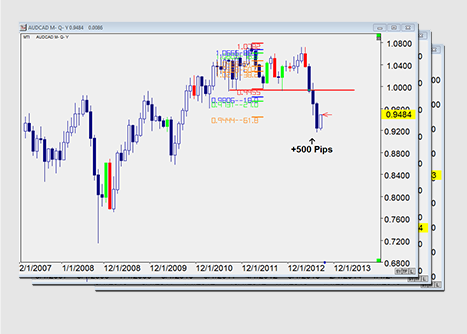 Aussie Pull Back Forex Strategy'