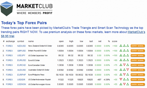 Today's Top  Trending Forex Pairs'