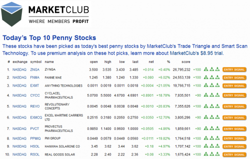 Today's Top 10 Penny Stocks'