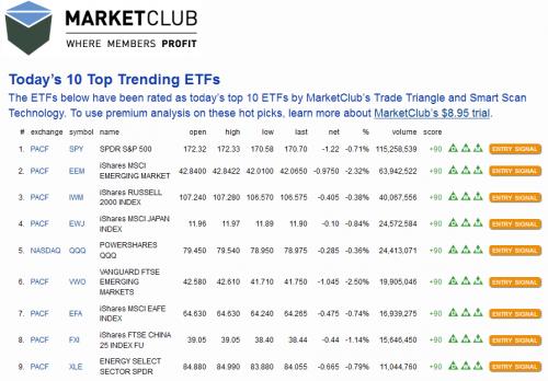 Today's Top 10 Trending ETFs'