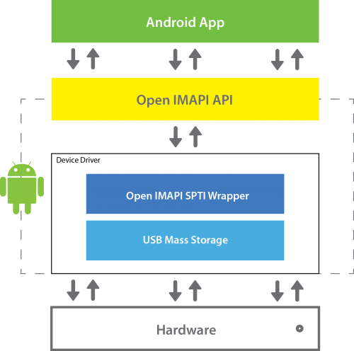Open IMAPI for Android'