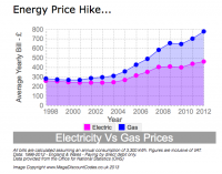 UK Energy Prices Hit a Record High