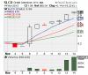 SLCO Stock Chart'