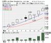 LIFS Stock Chart'