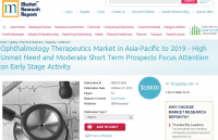 Ophthalmology Therapeutics Market