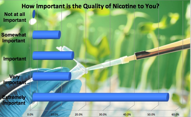 The Quality of Nicotine is Important to 97% of Vapers