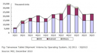 Taiwanese Tablet Shipment Volume by Operating System