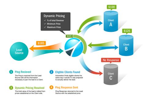 Dymamic Ping Post Diagram'