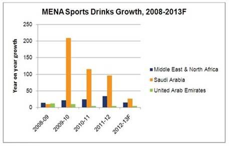 Global Sports Drinks Report'
