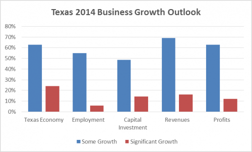 Texas 2014 Business Growth Outlook'