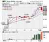IMTC Stock Chart'