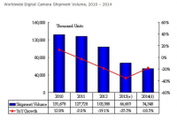 Worldwide Digital Camera Shipment Volume, 2010 – 2