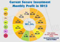 Secureinvestment.com