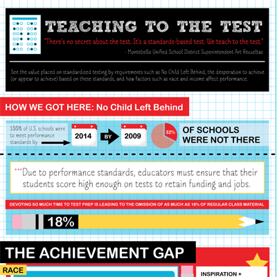 Teaching to the Test Infographic'