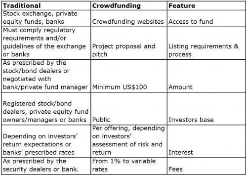 Traditional Real Estate vs Crowdfunding Table 1'