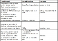 Traditional Real Estate vs Crowdfunding Table 1
