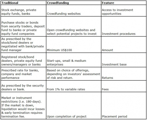 Forbes Traditional Real Estate vs Crowdfunding Table 2'