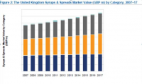 UK Syrups & Spreads Market Value (GBP m) by Category