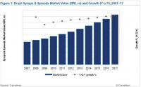 Brazil Syrups and Spreads Market Value and Growth, 2007-17