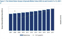 USA Syrups and Spreads market Value and Growth, 2007-17