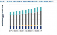 US Syrups and Spreads market Value by Category, 2007-17
