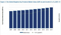 United Kingdom Soy Products market Value and Growth, 2007-17