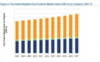 UK Soy Products market Value (GBP m) by Category, 2007-17