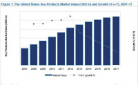 US Soy Products market Value (USD m) and Growth, 2007-17