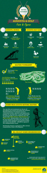 The Masters Tournament Kicks off in Augusta, Georgia