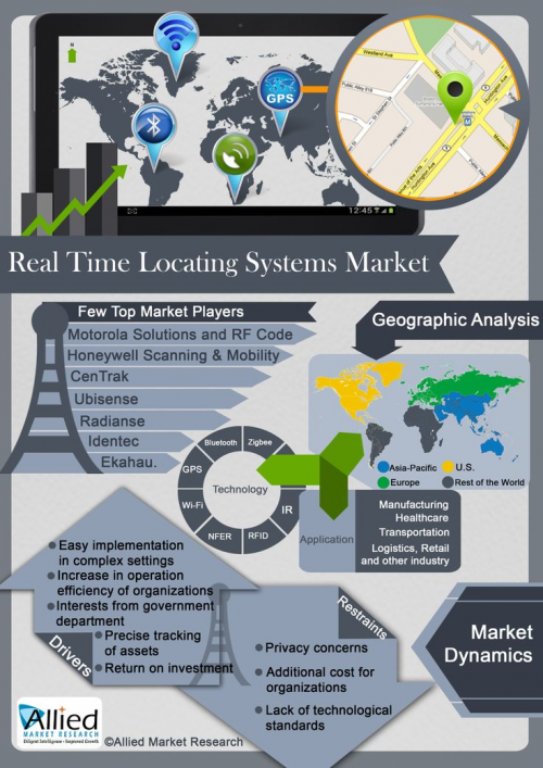 Global Real Time Locating Systems (RTLS) Market Expected to'
