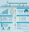 Femtocell Market is Expected to Reach $3.7 Billion, Globally'
