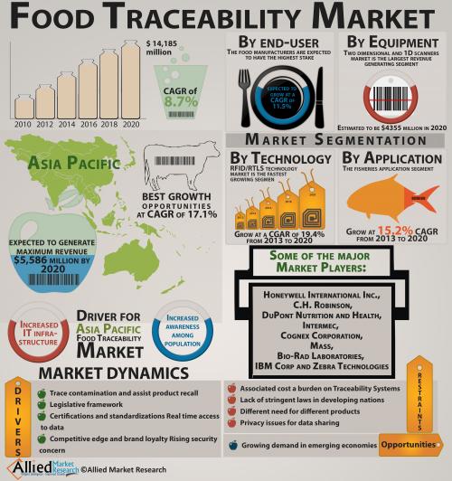 Global Food Traceability Market to Reach $14.1 Billion by 20'