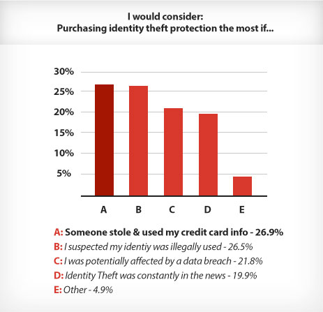 Purchase identity theft protection'