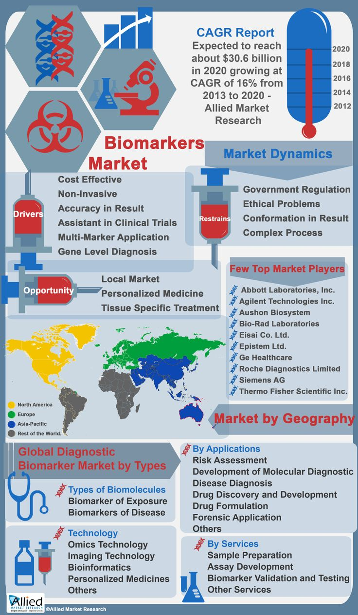 Biomarker Market for Diagnostic Applications is Expected to