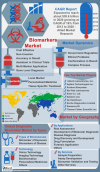 Biomarker Market for Diagnostic Applications is Expected to'
