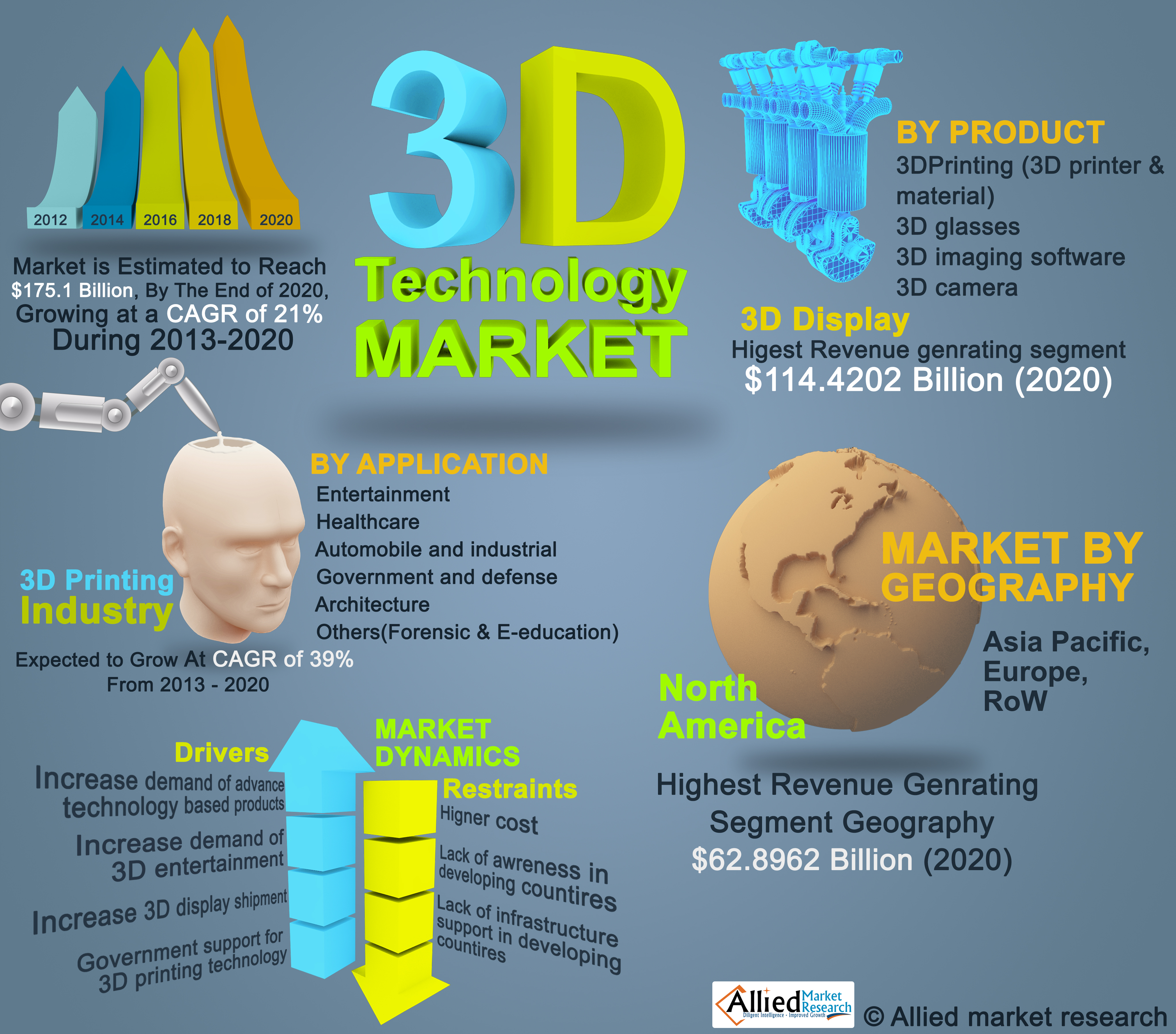 Global 3D Technology Market is Expected to Reach $175.1 Bill