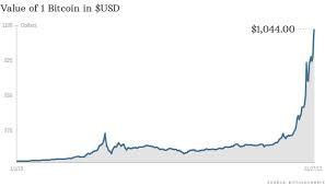 bitcoin price'