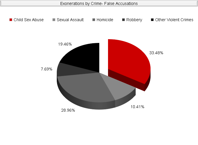 Exonerations by Crime: False Accusations