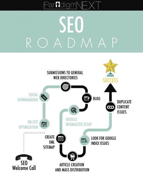 SEO Roadmap'