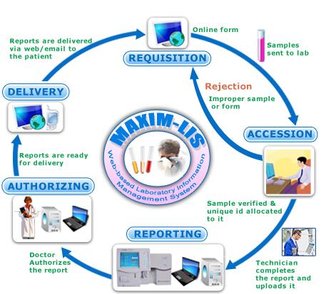 Laboratory Information system'