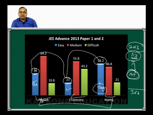 Online Learning for JEE Main and Advance'