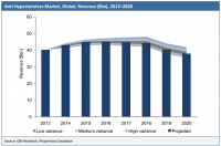 Anti-Hypertensives Market, Global, Revenue ($bn), 2013-2020