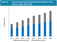 Glucose Monitoring Devices Market, Southeast Asia, Revenue