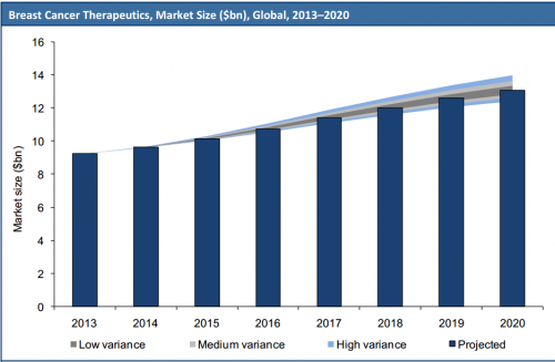 Breast Cancer Therapeutics, Market Size ($bn), Global, 2013'