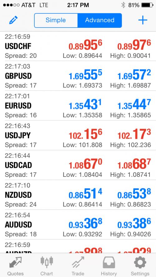 Core Liquidity Markets Announces MetaTrader 4 Mobile Trading'