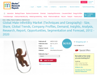 Global Male Infertility Market to 2020