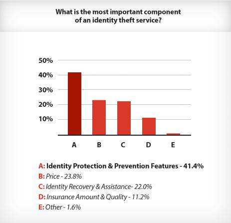 BIDTC Important Feature Graph'