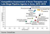 Assessment of AndroScience's ASC-J9 and Photocure'