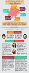 History of Electrochemistry'
