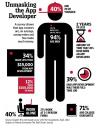 app developers'